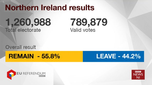 Six County Brexit Voting Results